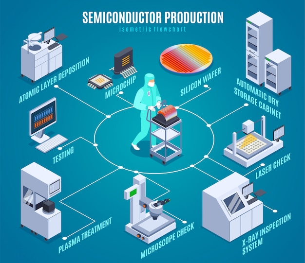 Isometrisches flussdiagramm der semicondoctor-produktion mit den plasmabehandlungssymbolen isometrisch