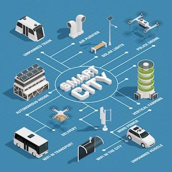 Isometrisches flussdiagramm der smart city-technologie