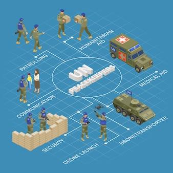 Isometrisches flussdiagramm der un-friedenstruppen-mission mit militärischer überwachung durch bewaffnete konvoi-fahrzeuge