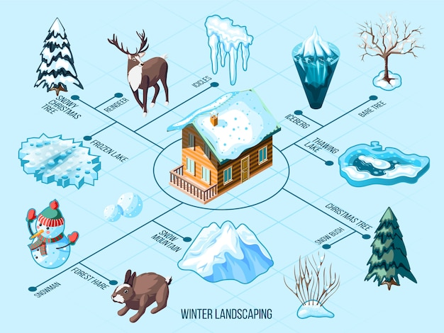 Isometrisches flussdiagramm der winterlandschaft mit eiszapfen schneebedeckten bergtierbäumen und büschen auf blau