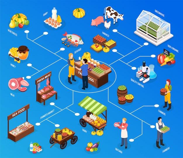 Isometrisches flussdiagramm des bauernmarktes mit gewächshaus-meeresfrüchten, frischfleisch, metzgerqualitätskontrolle der erntelemente