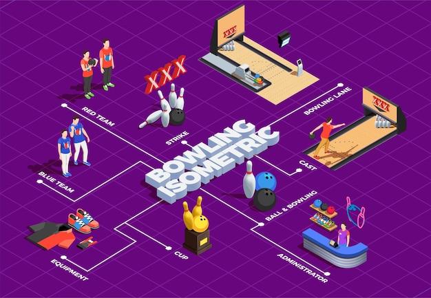 Isometrisches flussdiagramm des bowlingspiels mit spielausrüstungsspielern und vereinverwalter auf purpur