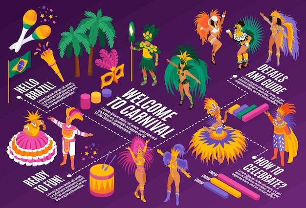 Isometrisches flussdiagramm des brasilianischen karnevals mit details und leitsymbolen