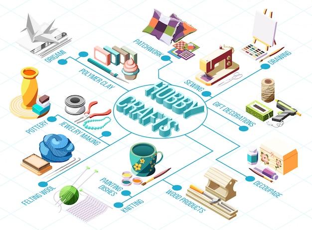 Isometrisches flussdiagramm des hobbyhandwerks mit dem strickenden zeichnungstonwaren-patchwork, das 3d näht