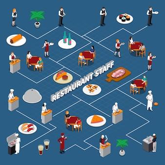 Isometrisches flussdiagramm des restaurantpersonals