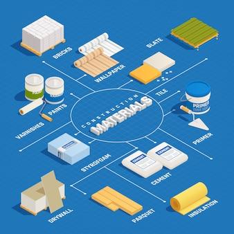Isometrisches flussdiagramm für baumaterialien mit isolierten bildern von baumaterialien für haushaltsdekorationsmaterialien mit vektorillustrationen für textunterschriften