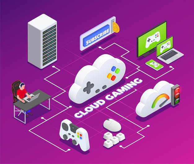 Isometrisches flussdiagramm für cloud-spiele mit illustration für virtuelle zugriffssymbole