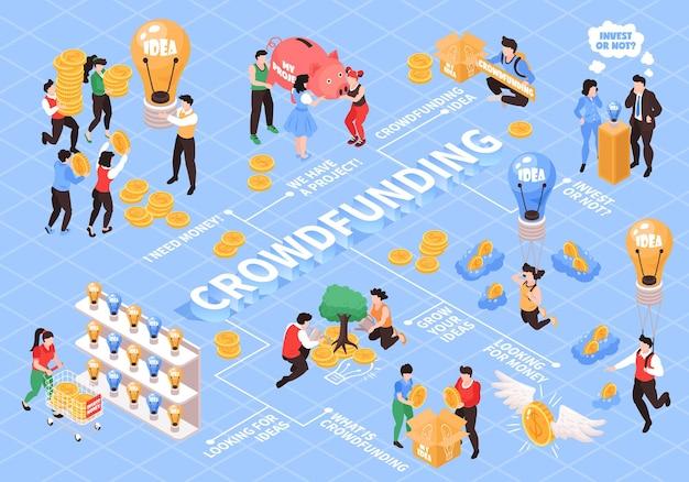Isometrisches flussdiagramm für crowdfunding mit kreativen ideen projektpräsentation entwicklung von geldquellensuche mit blauer illustration investing