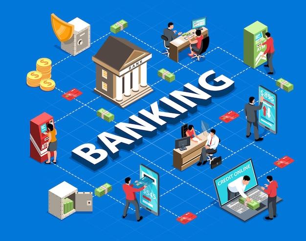 Isometrisches flussdiagramm für das bankwesen