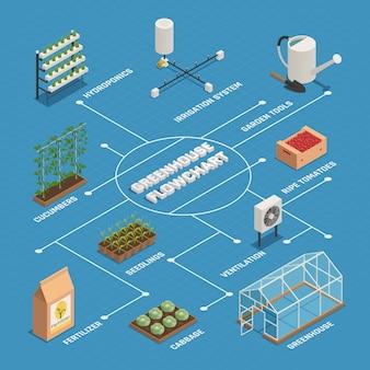 Isometrisches flussdiagramm für die produktion von gewächshausinstallationen