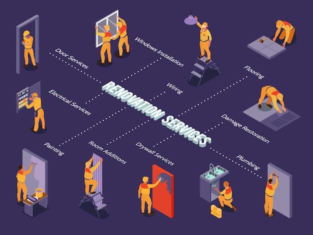Isometrisches flussdiagramm für hausreparaturdienste mit arbeitern, die klempnerarbeiten malen, die fenstertüren installieren 3d-darstellung