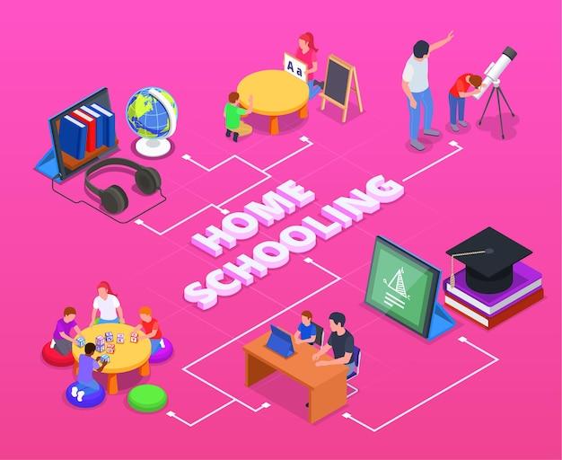Isometrisches flussdiagramm für homeschooling