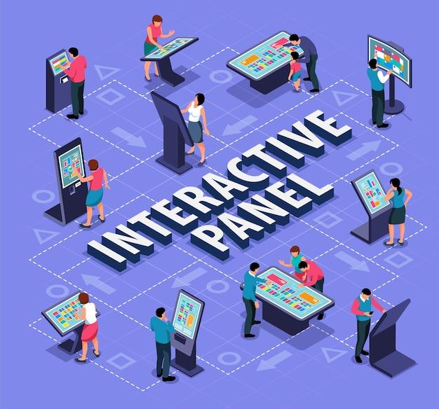 Isometrisches flussdiagramm mit personen, die interaktive 3d-illustration des touchscreen-panels verwenden