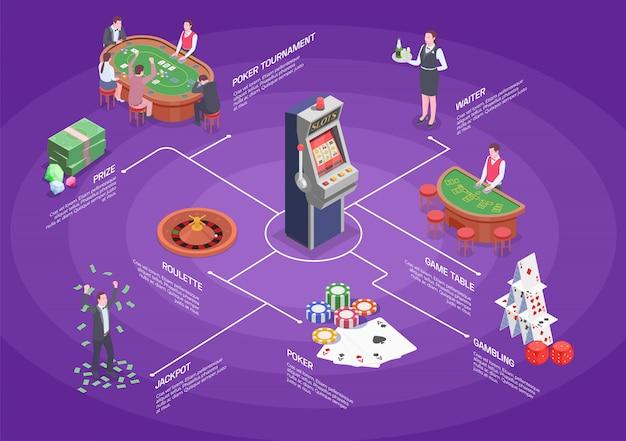 Isometrisches flussdiagramm mit tools für verschiedene glücksspiele, casino-spieler und croupier 3d
