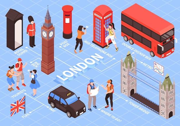 Isometrisches flussdiagramm von london mit vintage-elementen der roten telefonbox royal guards postbox tower bridge