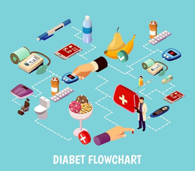 Isometrisches flussdiagramm zur diabeteskontrolle