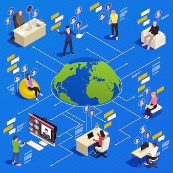 Isometrisches flussdiagramm zur virtuellen teambildung