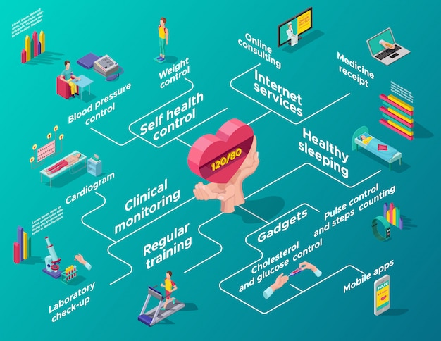 Isometrisches herzpflege-infografik-flussdiagramm
