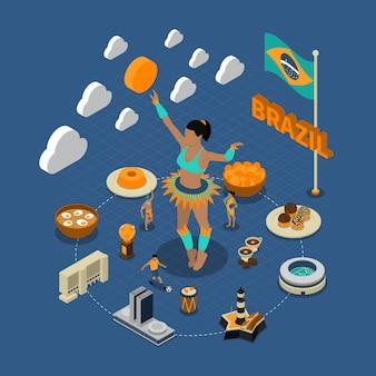Isometrisches kompositions-plakat brasiliens touristische anziehungskräfte