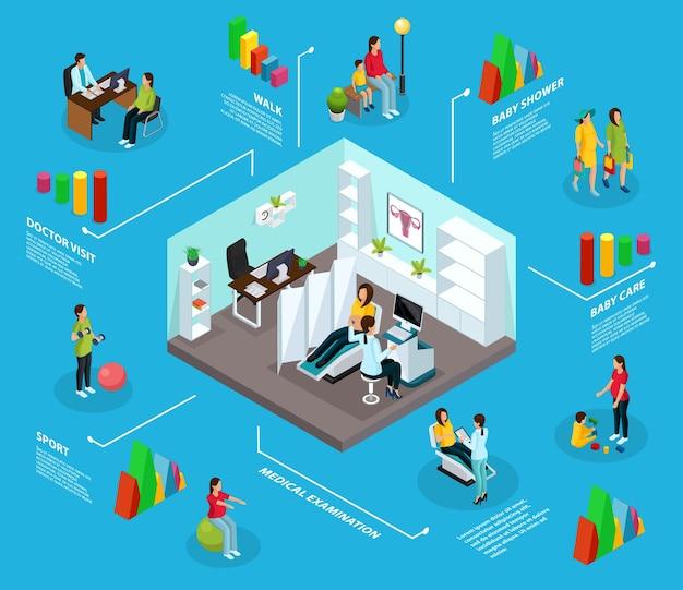 Isometrisches schwangerschafts-infografik-konzept mit sport-lifestyle-spaziergang babyparty-kinderbetreuungsarztbesuch für medizinische diagnoseverfahren isoliert