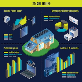 Isometrisches smart home infografik-konzept