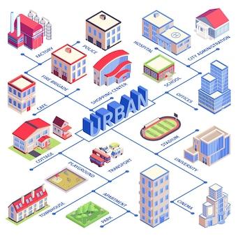 Isometrisches städtisches flussdiagramm mit fabrik polizei krankenhaus schulbüro stadion universität kino wohnung und anderen beschreibungen abbildung