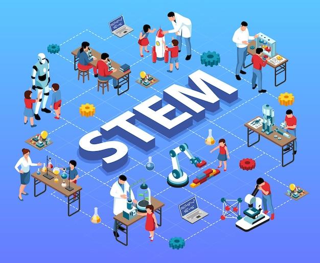 Isometrisches stamm-flussdiagramm mit kindern, lehrern und wissenschaftlern mit laborgeräten und robotern