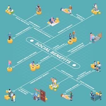 Isometrisches system für sozialversicherungsleistungen Kostenlosen Vektoren