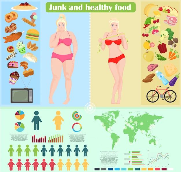 Junk und gesundes essen infografik
