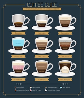 Kaffee-leitfaden-diagramm.