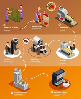 Kaffeeindustrieproduktion vom samen bis zum isometrischen infografikplakat der tasse mit der verarbeitung der geernteten bohnen, die die brauillustration verpacken