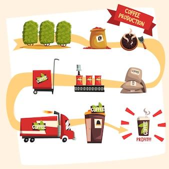 Kaffeeproduktion in prozess infografik