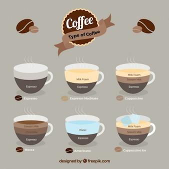 Kaffeesorte