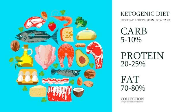 Ketogene diät. eine große auswahl an produkten für die keto-diät. vektorillustration mit einzigartiger handgezeichneter textur. fleisch, fisch, gemüse, öle, nüsse, eier. buntes poster mit verschiedenen produkten.