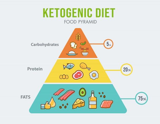 Ketogene diätnahrungsmittelpyramide infographic für diagramm der gesunden ernährung.