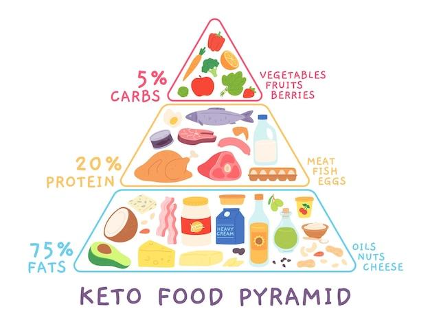 Ketogene kohlenhydratarme ernährungspyramide mit lebensmitteln. keto-diagramm mit fleisch, meeresfrüchten. cartoon-vektorkonzept für fettreiche und proteinreiche ernährung