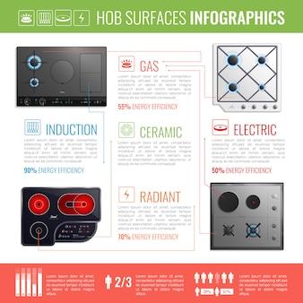 Kochfeld oberflächen infografiken
