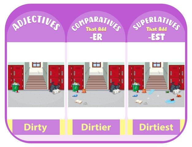 Komparativ und superlativ adjektive für das wort schmutzig