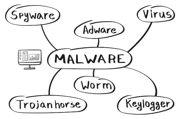 Konzept der malware-mindmap in handschriftlichen cyber-angriffen