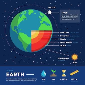 Konzept für die erdstruktur infografik