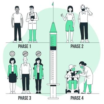 Konzeptillustration der impfphasen