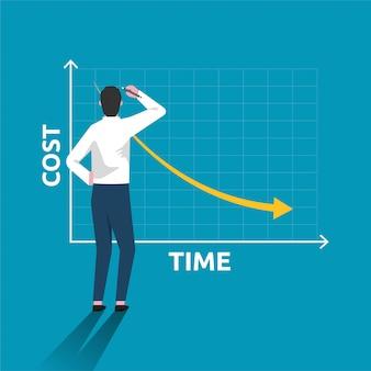 Kostenreduzierung mit geschäftsmann zeichnen einfache grafik mit absteigender kurvenillustration.