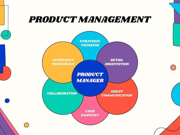 Kreatives buntes venn-produktmanagement-diagramm