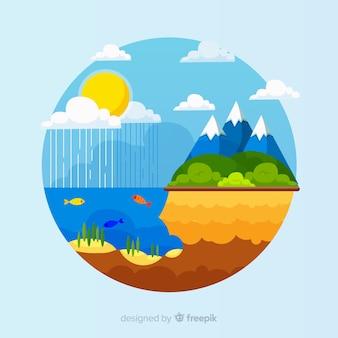 Kreisförmiges ökosystem-konzept