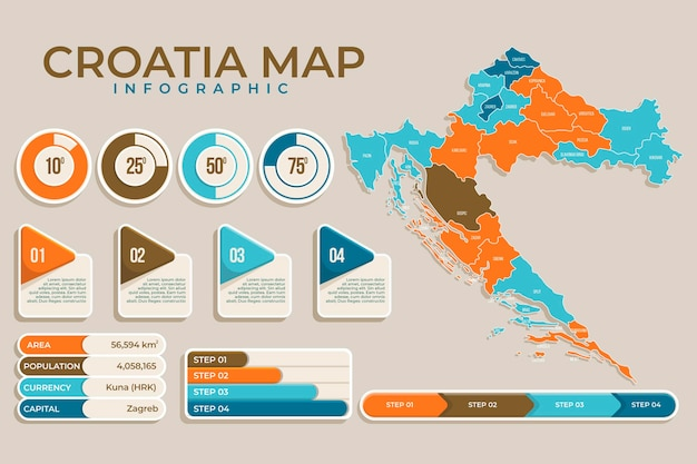 Kroatien infografik im flachen design