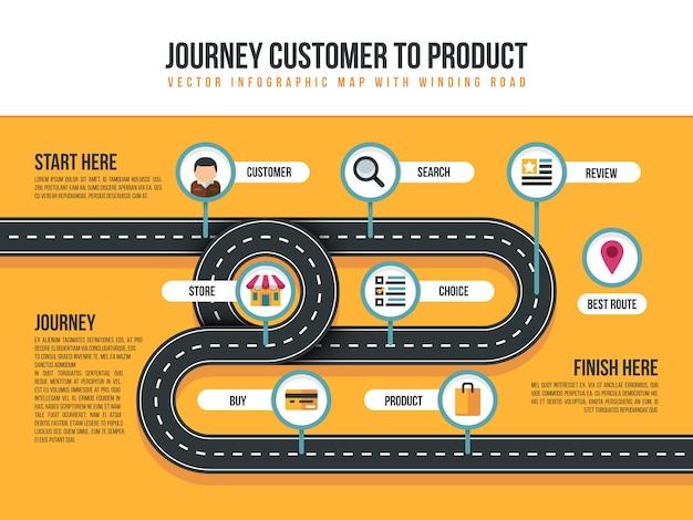 Kundenreisevektorkarte der produktbewegung mit verbiegendem weg und einkaufsikonen