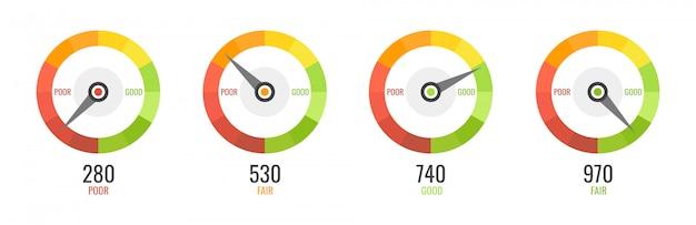 Kundenzufriedenheitsindikatoren mit schlechten und guten werten