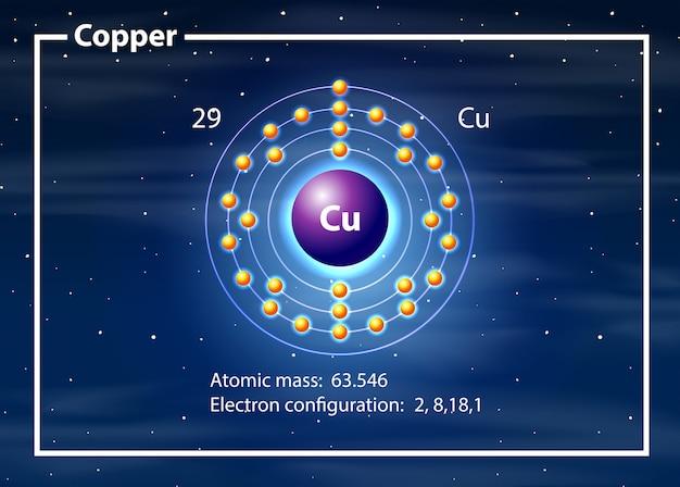 Kupfer auf dem periodensystem
