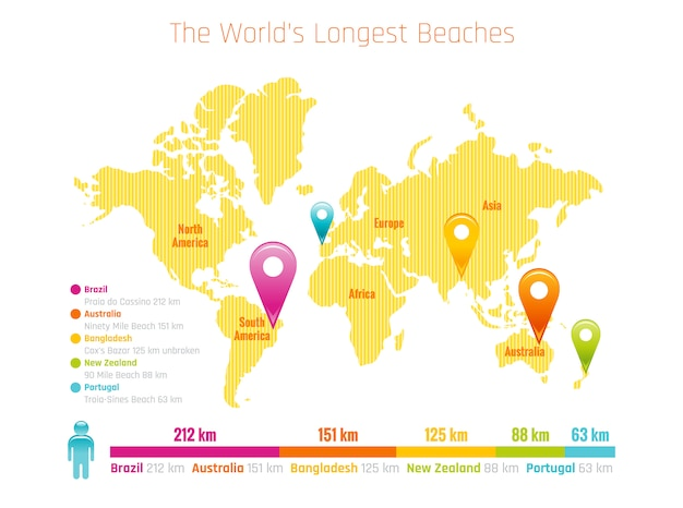 Längste welt beach map infogrsphics. seereisevektor. urlaubstourismuskarte mit urlaubsinformationen über brasilien, australien, neuseeland.
