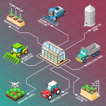 Landwirtschaftliche roboter isometrische flussdiagramm